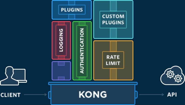 Install Kong Api Gateway on Docker Windows
